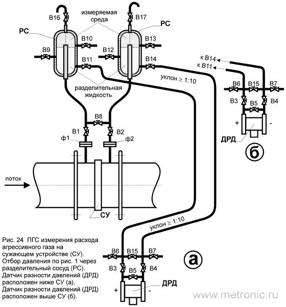 ПГС измерения расхода агрессивного газа на сужающем устройстве (СУ).